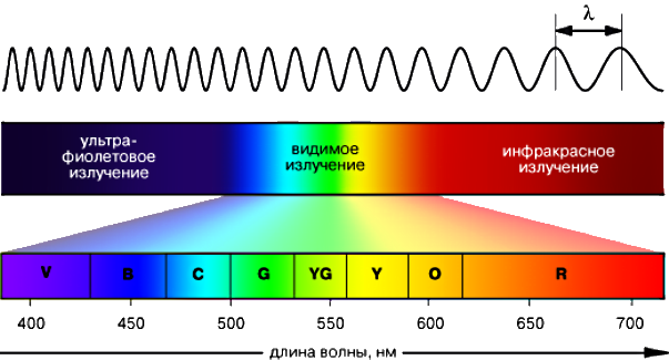 Спектр светового излучения